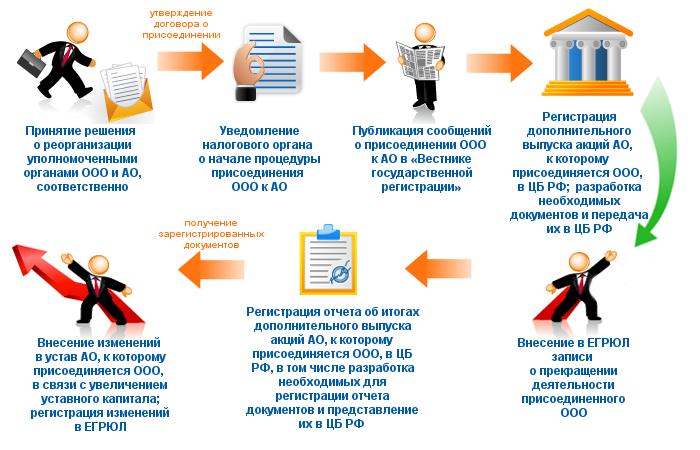 Внесение изменений в устав ооо 2014